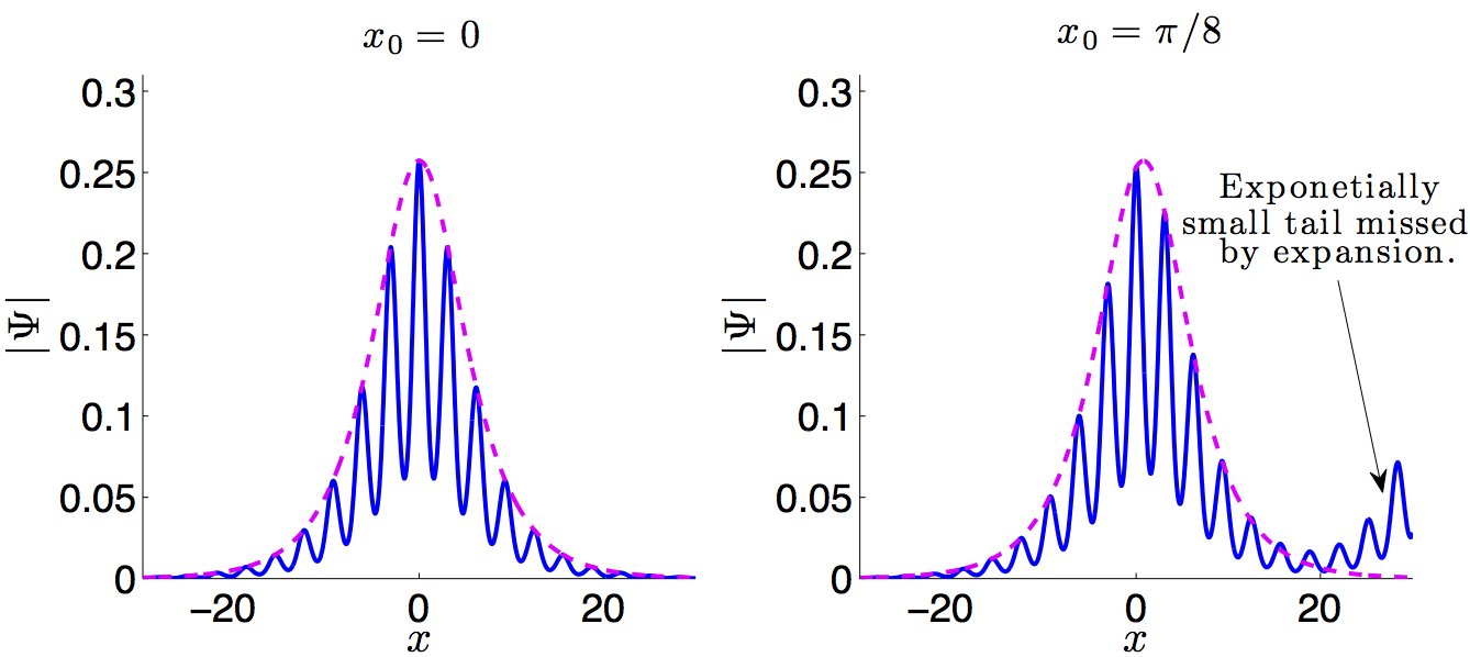 Soliton solution in an optical lattice (solid blue), approximation of the envelopes (dotted purple) Left: Localized soliton. Right: Soliton where exponentially small terms in the asymptotic expanstion result in a growing tail.