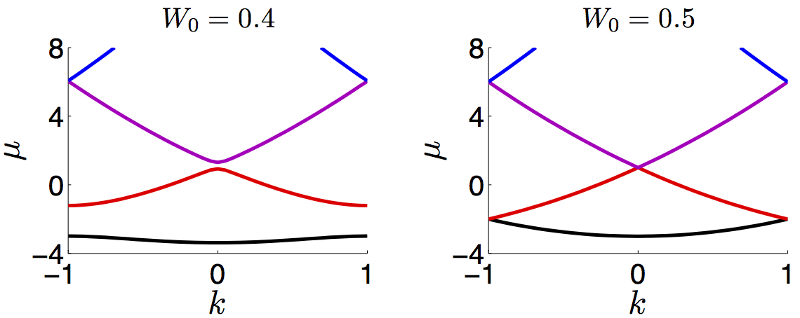 """Continuous spectrum for a PT-symmetric lattice. Here µ is the wave number (eigenvalue) and k is a parameter related to the period of the eigenfunction.   Left: Below """" phase transition """" with gaps in the continuous spectrum.  Right: At """" phase transition """" with degeneracies where the gaps closed."""