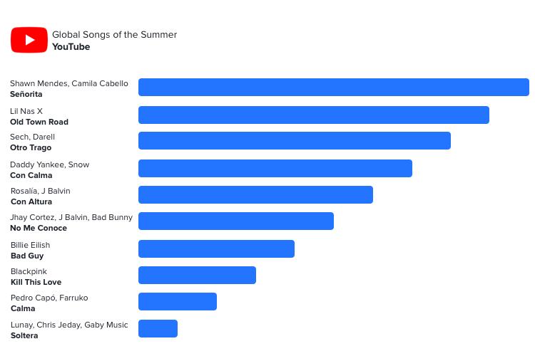 Data source:  YouTube  Chart: Wavo