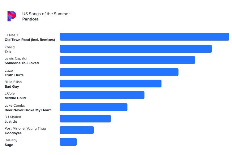 Data source:  Pandora  Chart: Wavo
