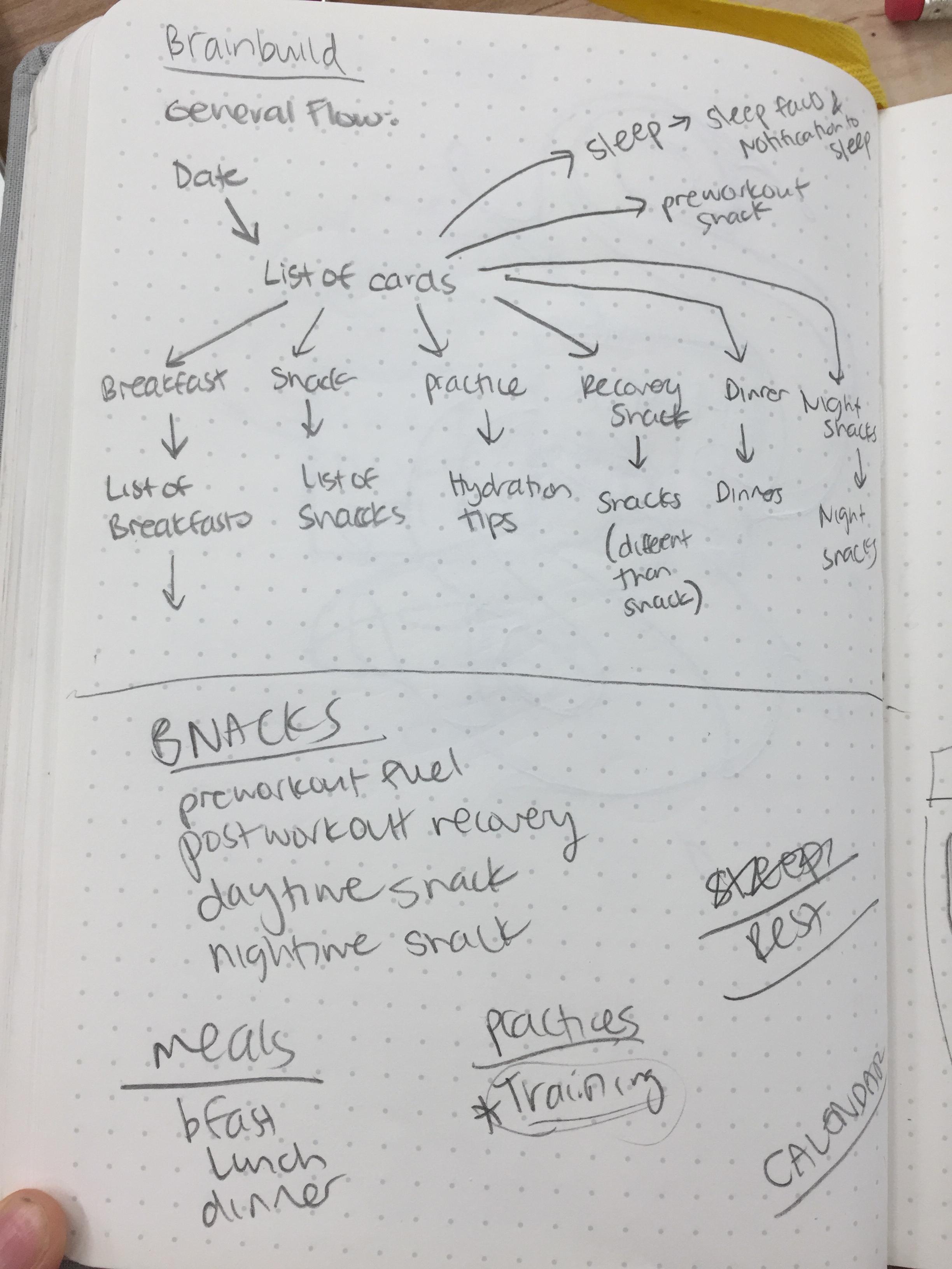 Brainbuild UX Design — Dorothy Feng