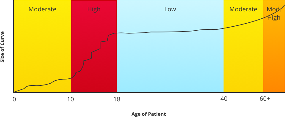 High risk age can vary. This is a general range as girls and boys have growth spurts at different ages.