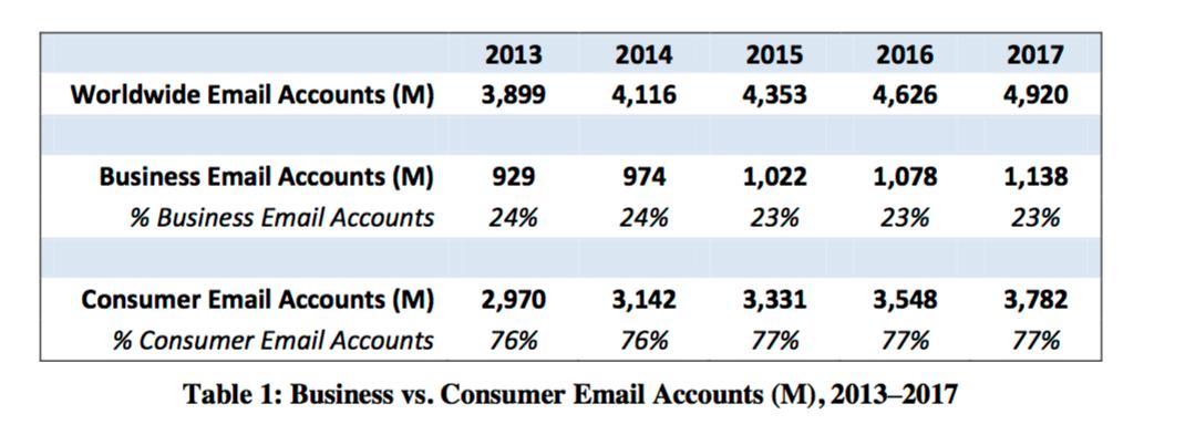 Source:  http://www.radicati.com/wp/wp-content/uploads/2013/04/Email-Statistics-Report-2013-2017-Executive-Summary.pdf