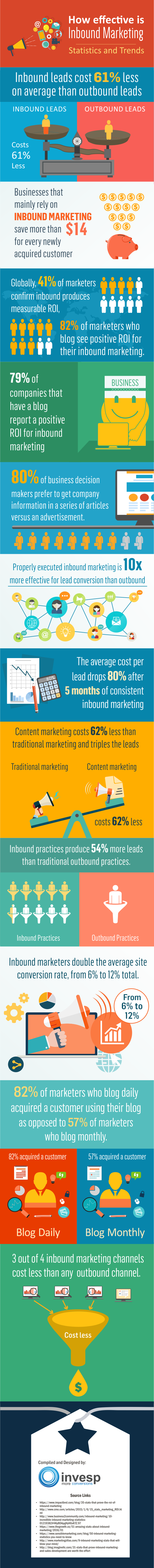 Infographic by- Invesp Conversion Optimization Services
