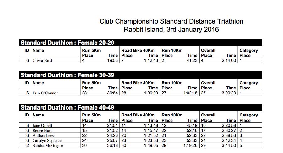 Club Championship Standard Distance Triathlon Rabbit Island, 3rd January 2016