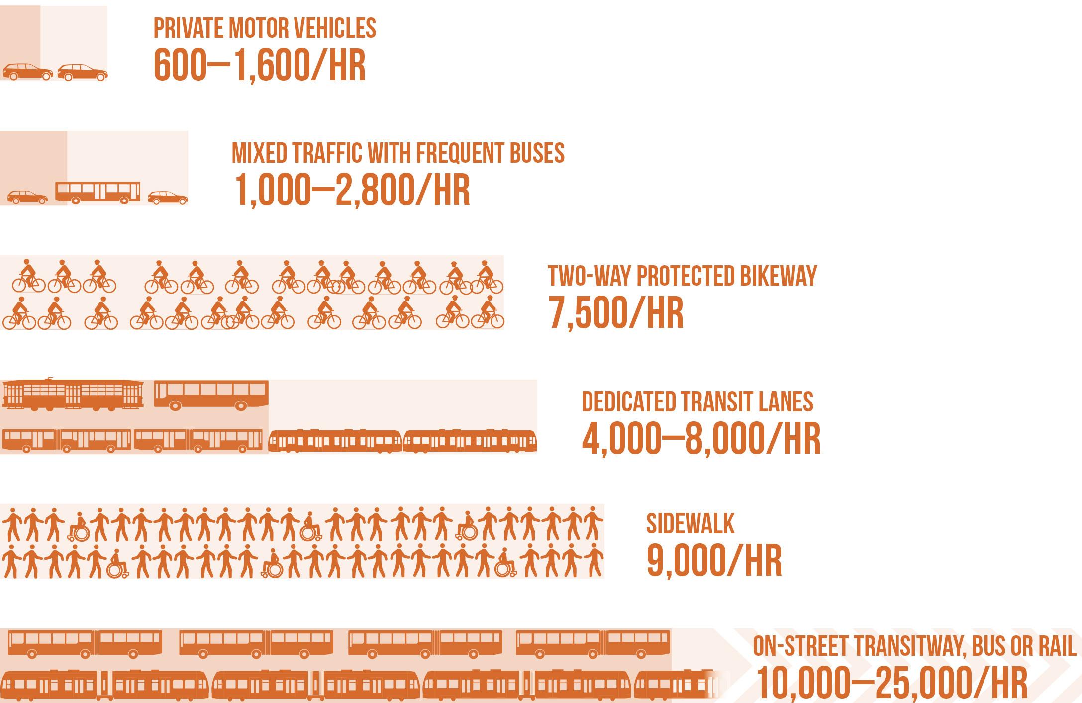 Picture Credit: National Association of City Transportation Officials -Transit Street Design Guide