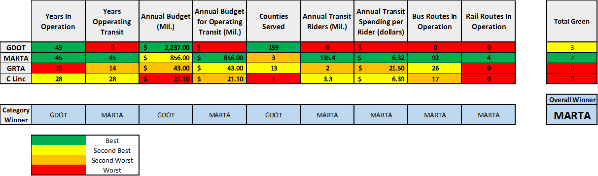 Comparing Transit Agencies.png