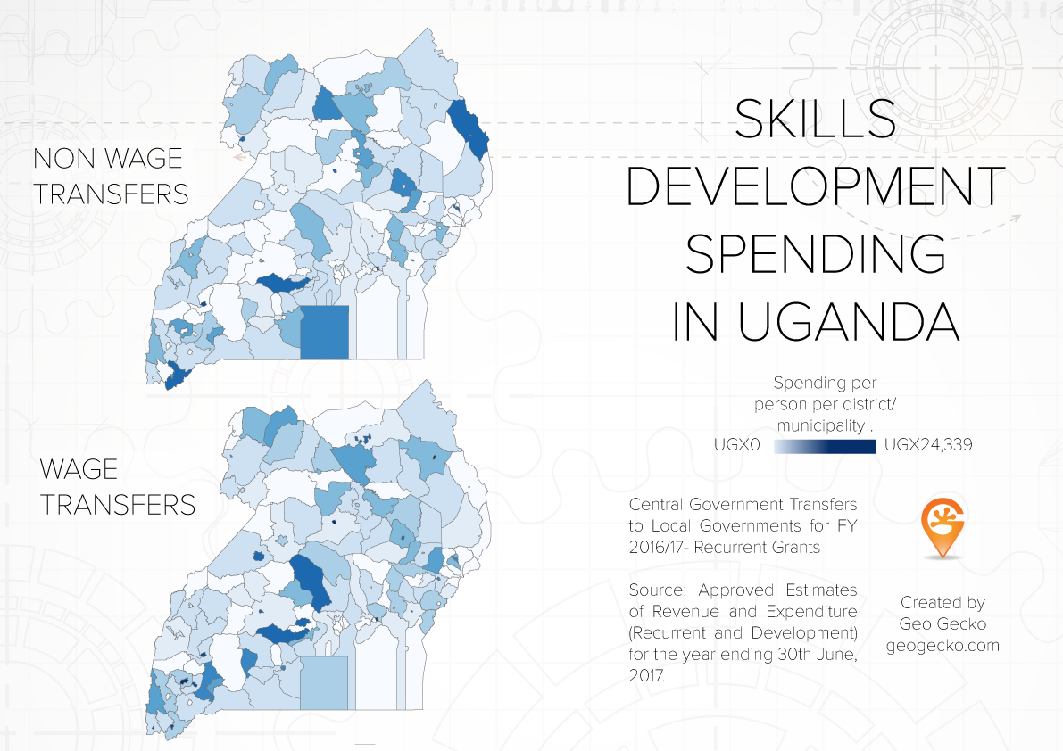Skills development spending in Uganda
