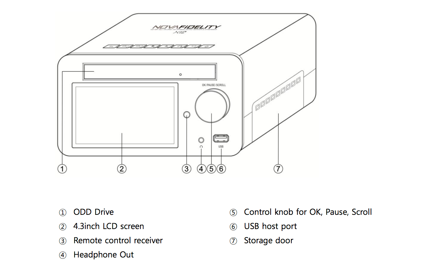 X12 FRONT INPUTS/OUTPUTS