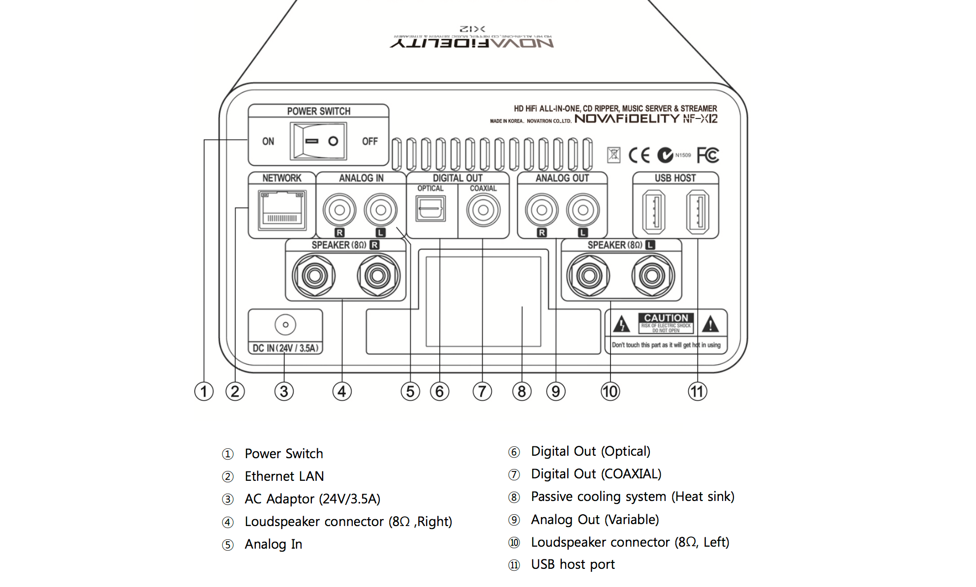 X12 REAR INPUTS/OUTPUTS