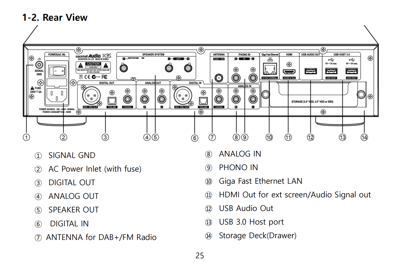 X35 REAR INPUTS/OUTPUTS