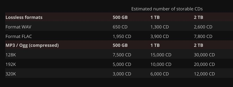 Estimated CD Storage