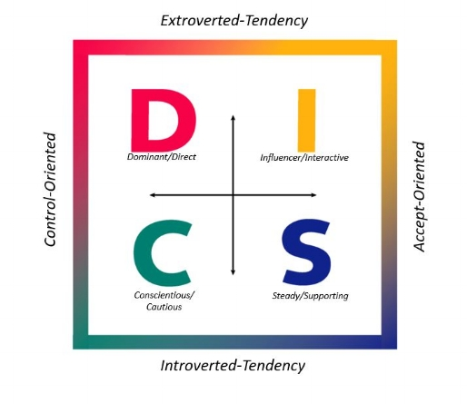 DISC model, from The Ken Blanchard Companies