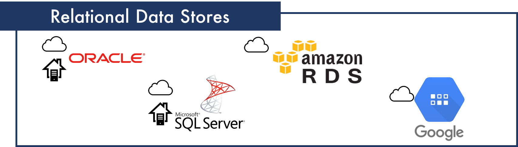 TIC Relational Data Stores