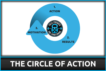 THE CIRCLE OF ACTION.png