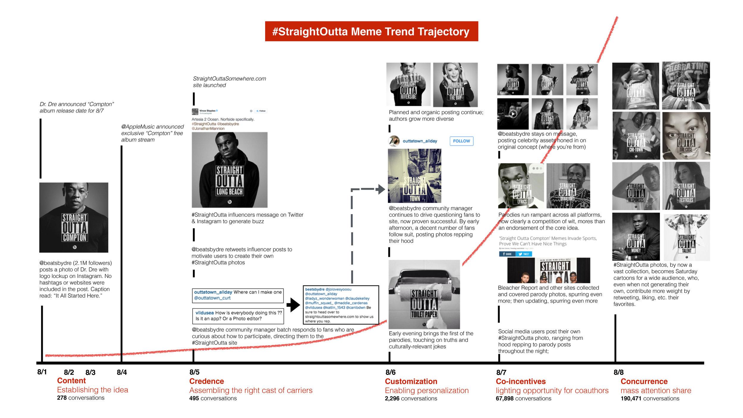 #StraightOutta Trend Trajectory.jpg