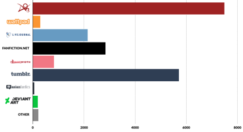"""A bar chart showing the sites our respondents read on: by far the most on AO3, followed by Tumblr, then (after a steep dropoff) fanfiction.net and then LiveJournal; fewer still read on Dreamwidth; very few responded that they read on (in descending order) Wattpad, """"other,"""" DeviantArt, and AsianFanfics."""