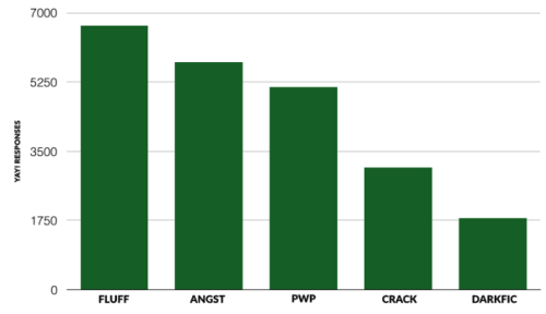 """A bar chart showing the types of fics respondents said """"Yay!"""" to. In order from most to least: Fluff, Angst, PWP (Porn Without Plot), Crack, and Darkfic. The drop off is significant—about 1/3 the respondents said """"Yay"""" to Darkfic as compared to the number that said """"Yay"""" to Fluff."""