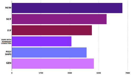 A bar graph illustrating that respondents said they read (in order from most to least): M/M, M/F, Gen, F/F, Poly Ships, and Ships With Nonbinary Characters.
