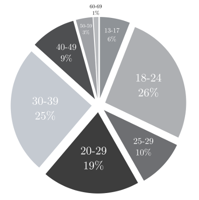 A pie chart showing the ages of respondents: 26% 18-24; 25% 30-39; 19% 20-29; 10% 25-29; 9% 40-49; 6% 13-17; 3% 50-59; 1% 60-69.