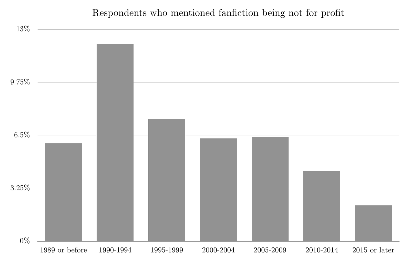A bar graph showing that fans who entered fandom between 1990 and 1994 were much more likely to say that fanfiction should be not for profit.