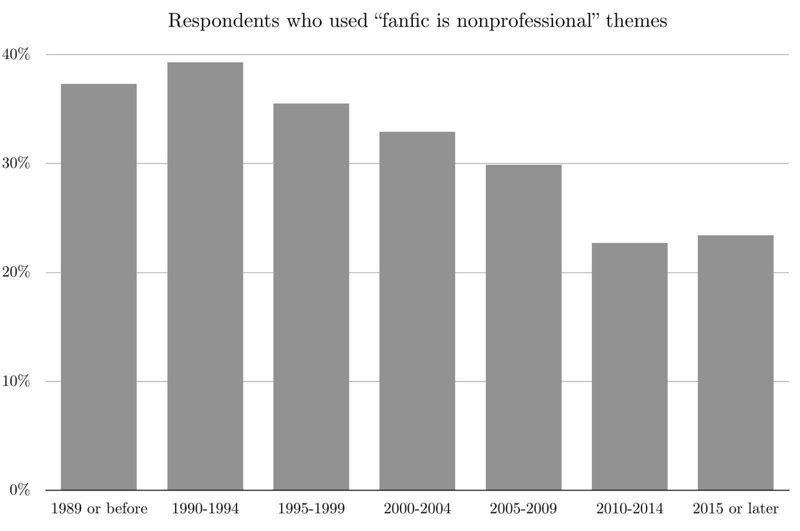 """A bar chart showing that those who had been in fandom longer were generally more likely to use """"nonprofessional"""" themes."""