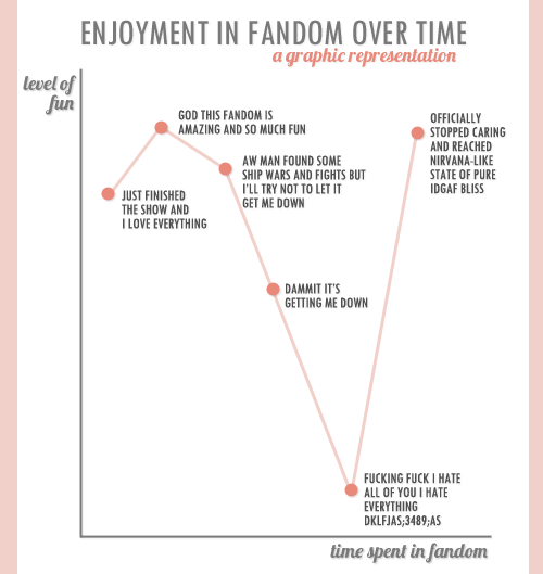 "A chart of ""Enjoyment in fandom over time."" The Y axis is ""level of fun,"" the x axis ""time spent in fandom."" Left-to-right (so earliest-point to latest-point), the points are labeled: ""Just finished the show and I love everything"" (about 3/4 the way to the top of the Y axis), ""God this fandom is amazing and so much fun"" (even higher), ""Aw man found some ship wars and fights but I'll try not to let it get me down"" (Y-value between the first two points), ""Dammit it's getting me down"" (about halfway down the Y axis), ""Fucking fuck I hate all of you I hate everything dklfjas;3489;as"" (Y-value nearly zero), and ""Officially stopped caring and reached Nirvana-like state of pure idgaf bliss"" (Y-value as high as ever)."