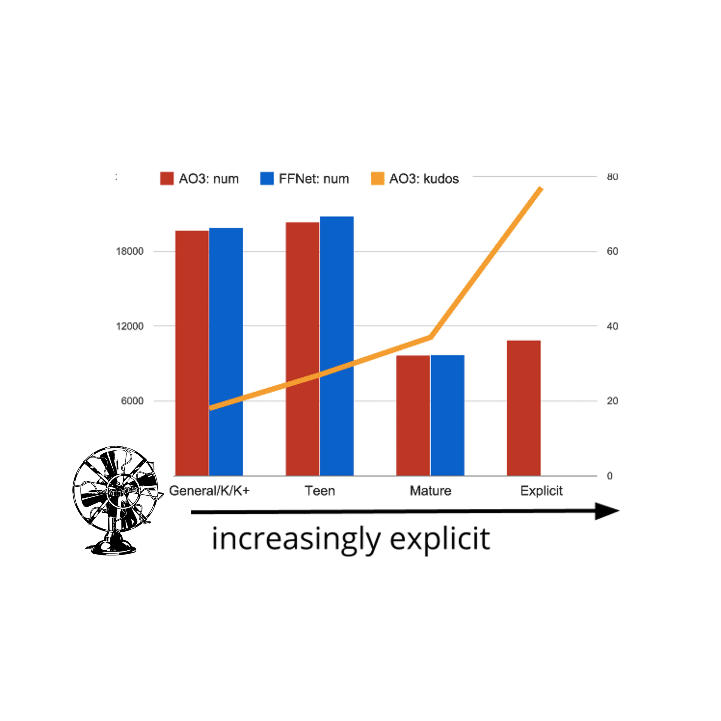 "Episode 13's cover: a bar chart of fanfiction with the x-axis prominently labeled ""increasingly explicit."""