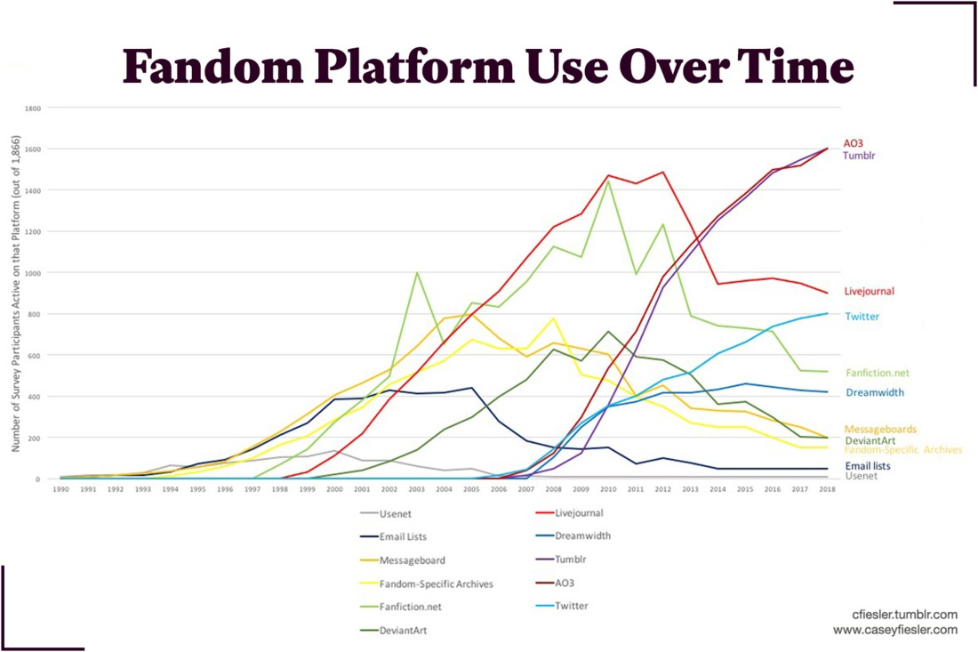 A graph showing fandom's platform use over time, from 1990 to 2018. AO3, Tumblr, and Twitter are currently peaking; LiveJournal peaked around 2011; Fanfiction.net around 2009; Dreamwidth around 2015; messageboards around 2004; DeviantArt 2010; fandom-specific archives 2008; email lists 2003; and Usenet in 2000. AO3 and Tumblr are by far the most currently used platforms.