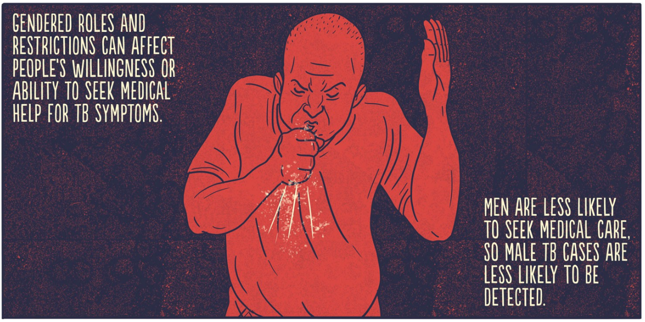 "A comics panel. A man coughs. The text reads, ""Gendered roles and restrictions can affect people's willingness or ability to seek medical help for TB symptoms. Men are less likely to seek medical care, so male TB cases are less likely to be detected."""