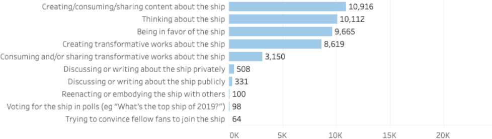 Creating/consuming/sharing content about the ship: 10,916 respondents. Thinking about the ship: 10,112 respondents. Being in favor of the ship: 9,665 respondents. Creating transformative works about the ship: 8,619 respondents. Consuming and/or sharing transformative works about the ship: 3,150 respondents. Discussing or writing about the ship privately: 508 respondents. Discussing or writing about the ship publicly: 331 respondents. Reenacting or embodying the ship with others: 100 respondents. Voting for the ship in polls: 98 respondents. Trying to convince fellow fans to join the ship: 64 respondents.