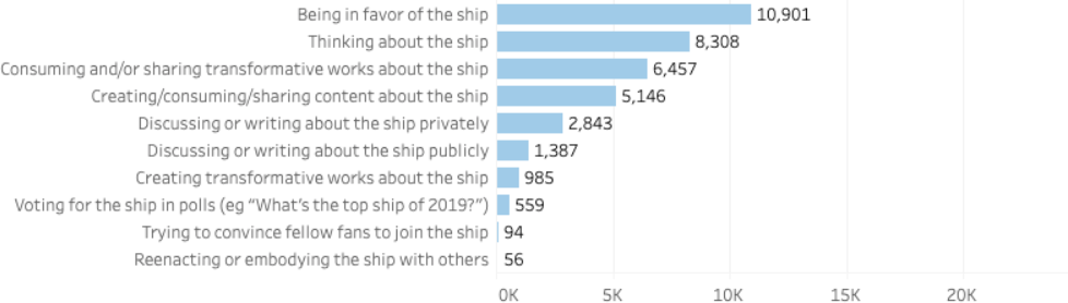 Being in favor of the ship: 10,901 respondents. Thinking about the ship: 8,308 respondents. Consuming and/or sharing transformative works about the ship: 6,457 respondents. Creating/consuming/sharing content about the ship: 5,146 respondents. Discussing or writing about the ship privately: 2,943 respondents. Discussing or writing about the ship publicly: 1,387 respondents. Creating transformative works about the ship: 985 respondents. Voting for the ship in polls: 559 respondents. Trying to convince fellow fans to join the ship: 94 respondents. Reenacting or embodying the ship with others: 56 respondents.