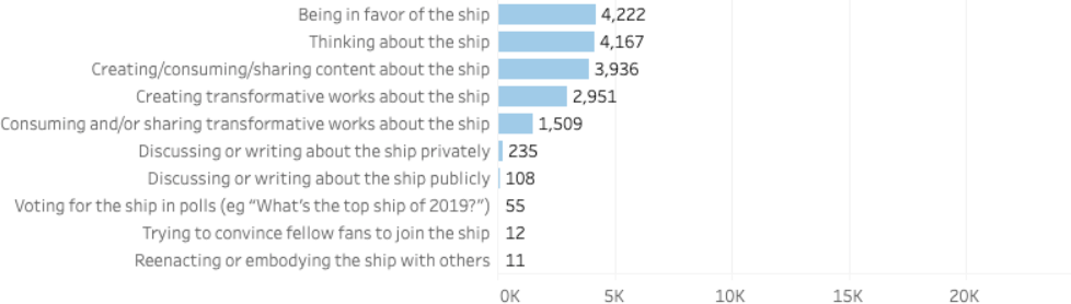 Being in favor of the ship: 4,222 respondents. Thinking about the ship: 4,167 respondents. Creating/consuming/sharing content about the ship: 3,936 respondents. Creating transformative works about the ship: 1,509 respondents. Discussing or writing about the ship privately: 235 respondents. Discussing or writing about the ship publicly: 108 respondents. Voting for the ship in polls: 55 respondents. Trying to convince fellow fans to join the ship: 12 respondents. Reenacting or embodying the ship with others: 11 respondents.