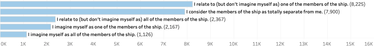 """I relate to (but don't imagine myself as) one of the members of the ship"": 8,225 respondents. ""I consider the members of the ship as totally separate from me"": 7,900 respondents. ""I relate to (but don't imagine myself as) all of the members of the ship"": 2,367 respondents. ""I imagine myself as one of the members of the ship"": 2,167 respondents. ""I imagine myself as all of the members of the ship"": 1,126 respondents."