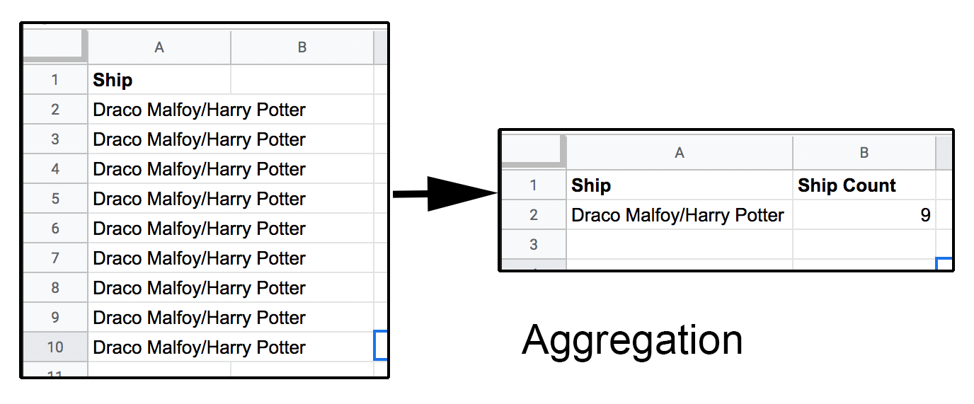 An image illustrating aggregation in a spreadsheet context.