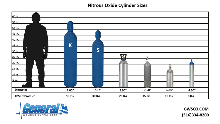 General Welding Supply Corp -Medical Cylinder Sizes