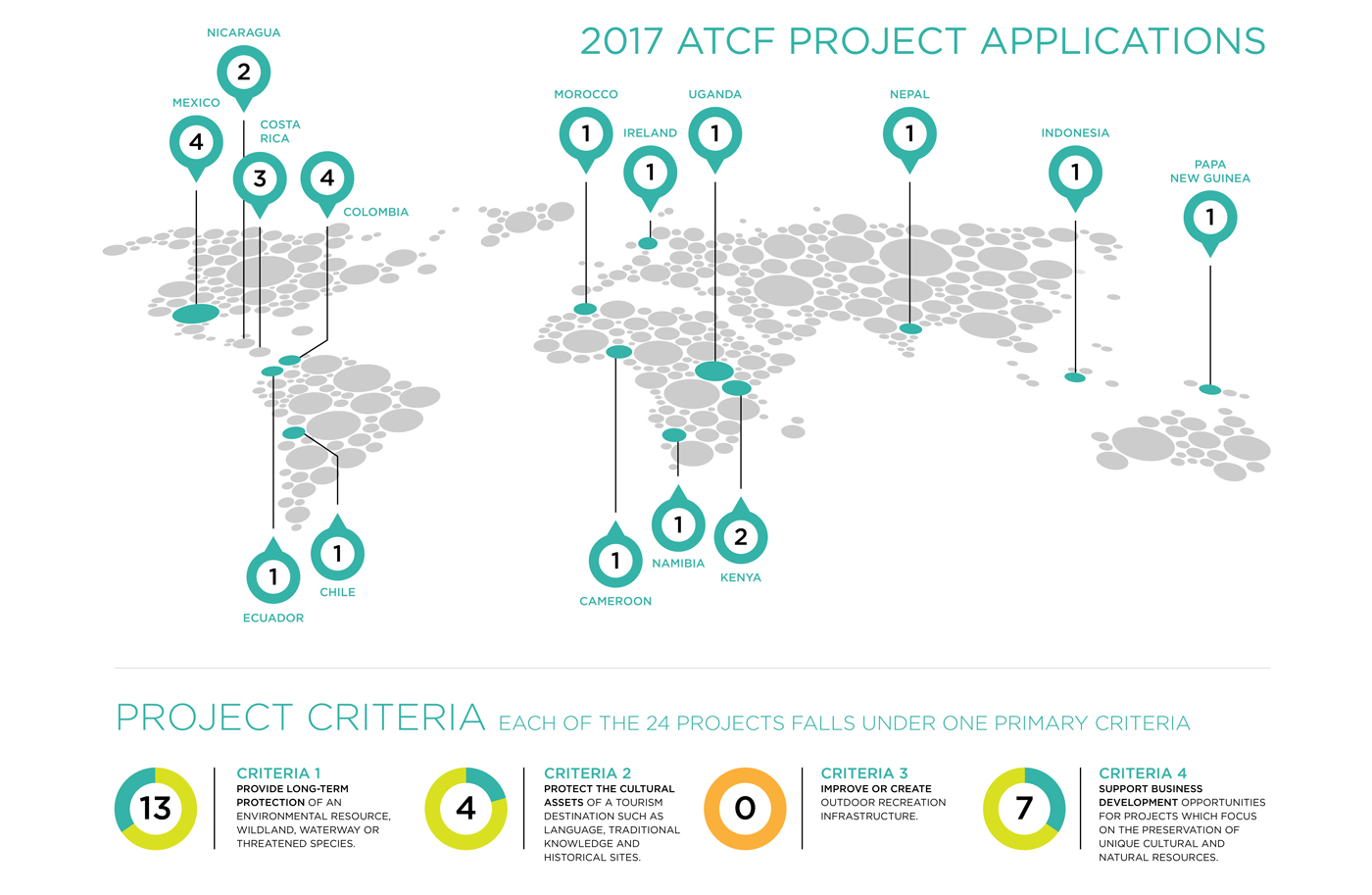 2017 ATCF Project Applications