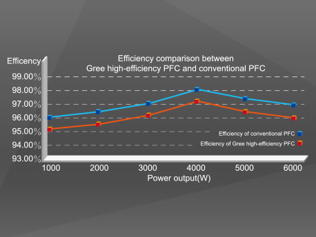 High-efficiency PFC control technology is adopted with efficiency improved by about 1% compared to conventional PFC. For units with rated power of 5kW, approximately 50W of electricity can be saved every hour and 1.2kWh of electricity can be saved every day.