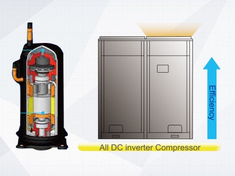 All DC inverter compressor and high-performance high pressure chamber are utilized to reduce loss of overheat and improve compression efficiency from direct intake. Compared to low pressure chamber, the compression efficiency is improved. High-efficiency Permasyn motor is utilized to provide better performance than traditional DC inverter compressor.