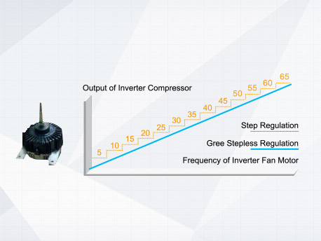 Stepless speed regulation ranges from 5Hz to 65Hz. Compared with traditional inverter motors, the operation is more energy-saving.