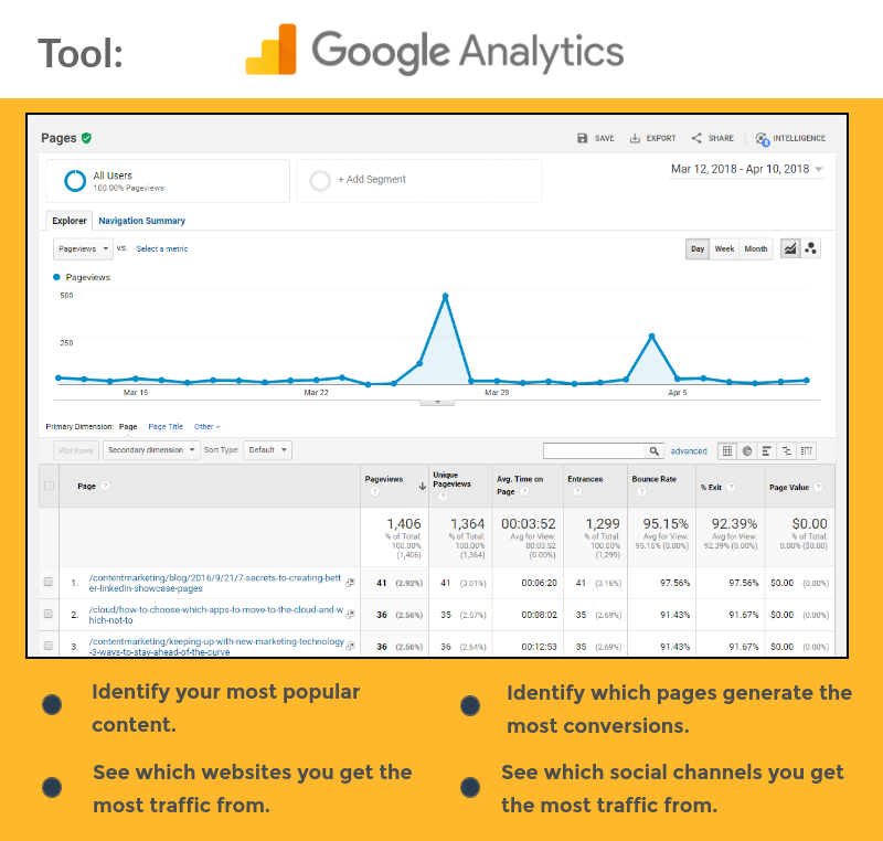 Pillar-Page-Tools-Google-Analytics.png