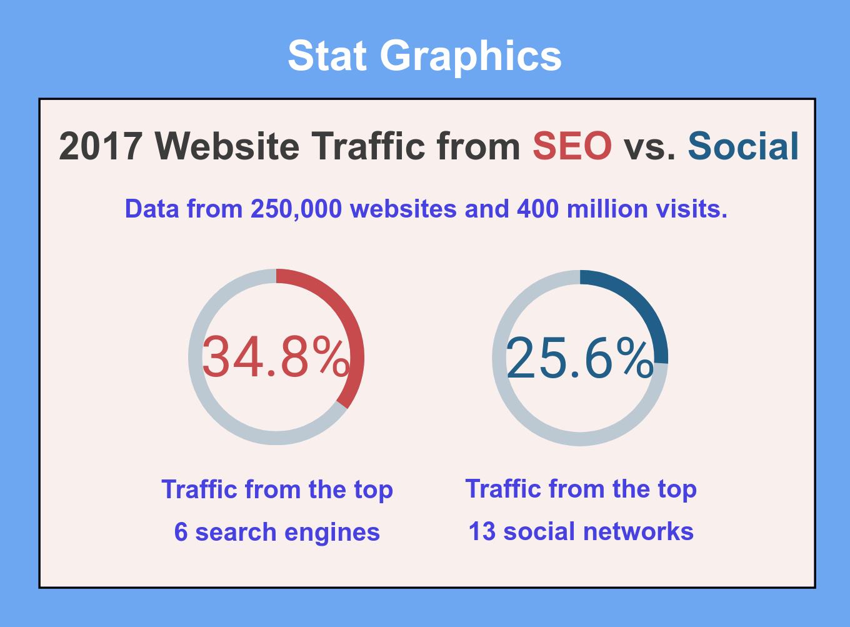 Pillar-Page-SEO-vs-Social-Stat-Graphic (1).png