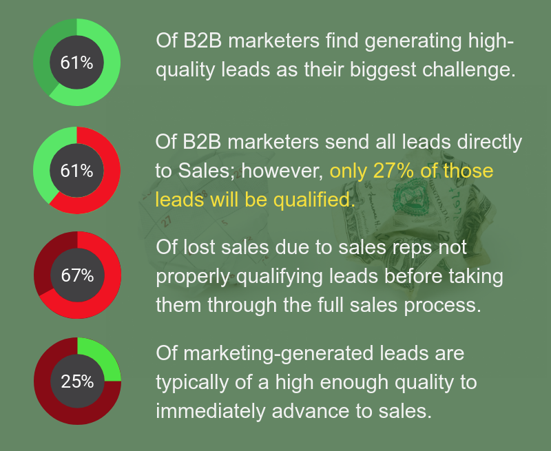 Sources: B2B Technology Marketing Community, MarketingSherpa, Gleanster Research.