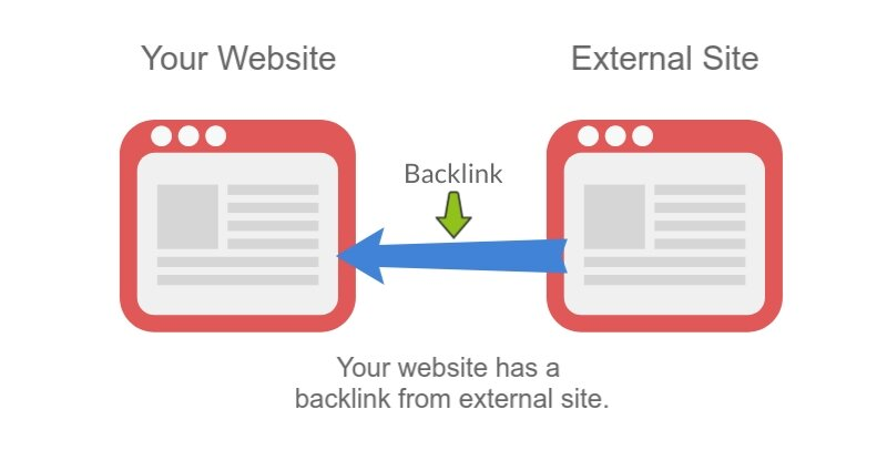Exactly How To Boost Organic Traffic Backlink-graphic