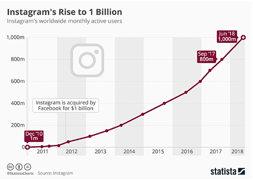 Instagram Paid Search