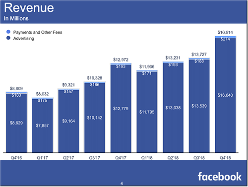 Facebook Paid Search
