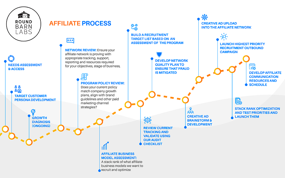 Round Barn Labs Affiliate Process