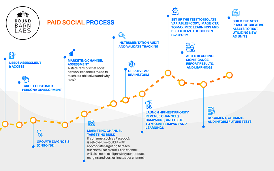 Round Barn Labs Paid Social Process