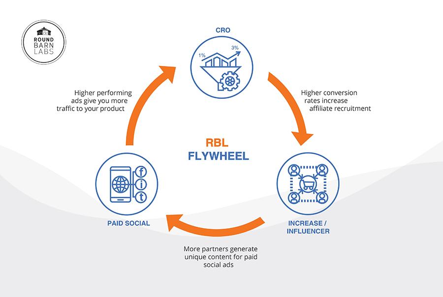 Conversion Partner Social Flywheel