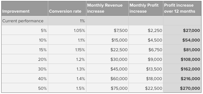 15% conversion rate increase, in this case, can yield an incremental $81k in revenue!